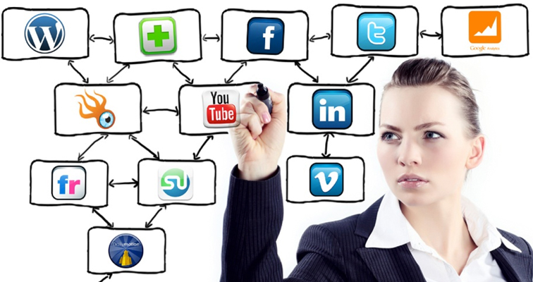 The Function of Social Internet Marketing in the current Markets